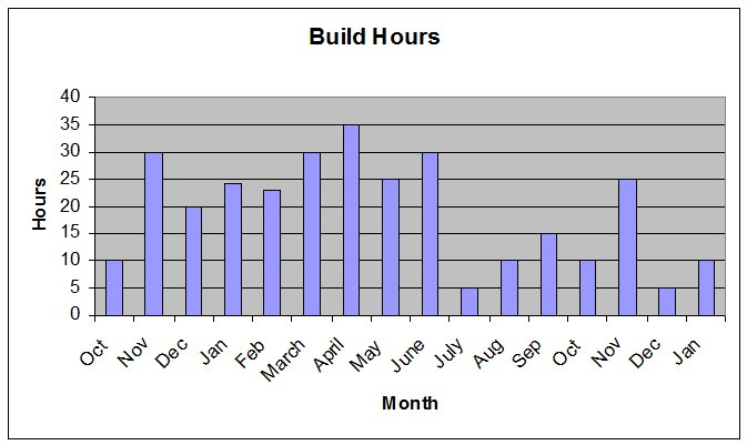Build Hours